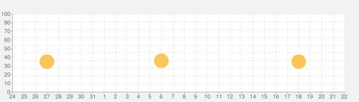 Lightbot : Programming Puzzlesの話題指数グラフ(11月22日(金))