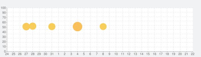 お薬リマインダー・飲み忘れ防止アプリの話題指数グラフ(9月22日(日))