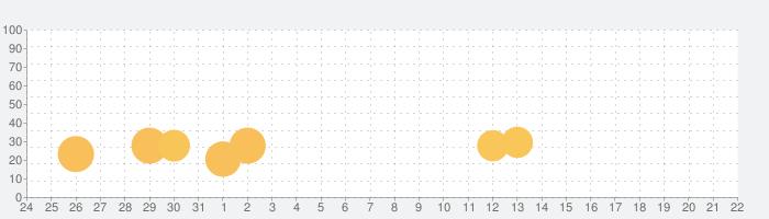 THE GALAXY: SURVIVORの話題指数グラフ(8月22日(木))