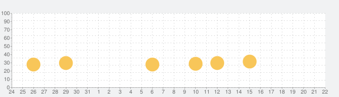 ガイラルディア幻想3の話題指数グラフ(8月22日(木))