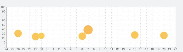 Bridge Constructorの話題指数グラフ(8月22日(木))