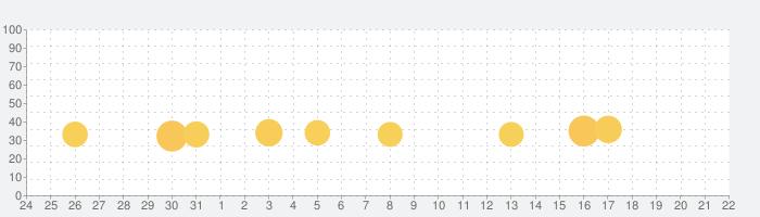 Extreme Car Driving Simulatorの話題指数グラフ(9月22日(日))