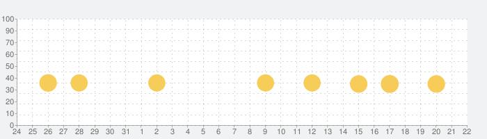 英語とクイズのココロセカイの話題指数グラフ(8月22日(木))