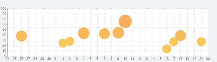 聖剣伝説 -ファイナルファンタジー外伝-の話題指数グラフ(8月22日(木))