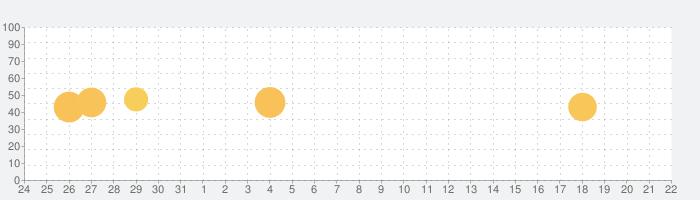 FM802の話題指数グラフ(9月22日(日))