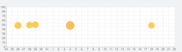 WIZ RADIOの話題指数グラフ(9月22日(日))