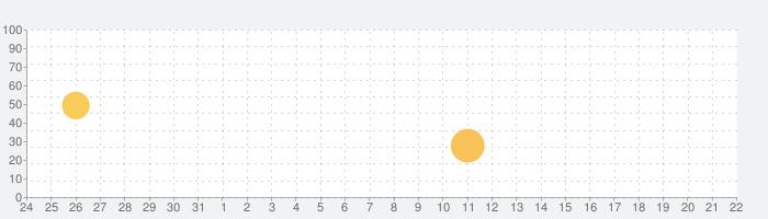 マンガZERO - 人気漫画まんがリーダーの話題指数グラフ(8月22日(木))