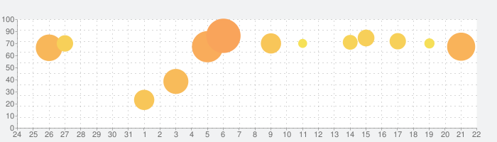 MARVEL ストライクフォースの話題指数グラフ(11月22日(金))