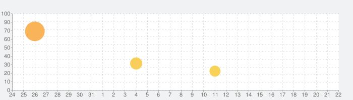 Face Secret App - エイジングシャッター、パームスキャナーの話題指数グラフ(9月22日(日))
