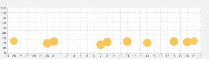 ユニコーンスライム: お料理ゲームの話題指数グラフ(8月22日(木))