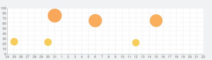 デジモンリアライズの話題指数グラフ(8月22日(木))