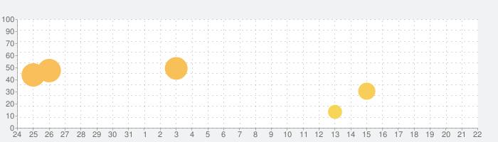 EVA System Monitorの話題指数グラフ(8月22日(木))