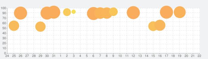 Gorogoaの話題指数グラフ(1月22日(水))