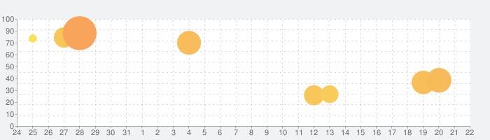 Mix Colors!の話題指数グラフ(1月22日(水))