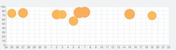 人狼 ジャッジメントの話題指数グラフ(8月22日(木))