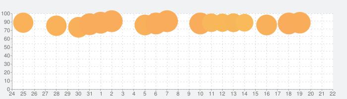 囚われのパルマ Refrainの話題指数グラフ(8月22日(木))