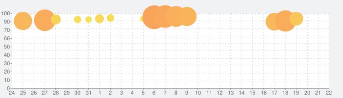 魔女の泉3の話題指数グラフ(9月22日(日))