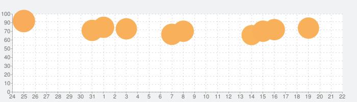 大盛グルメ食堂の話題指数グラフ(8月22日(木))