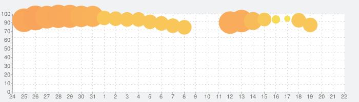 ドラガリアロストの話題指数グラフ(8月22日(木))