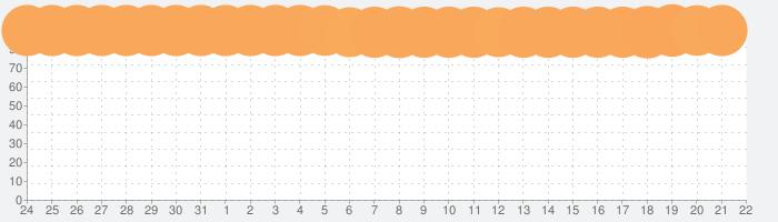 ドラゴンクエストV 天空の花嫁の話題指数グラフ(9月22日(日))
