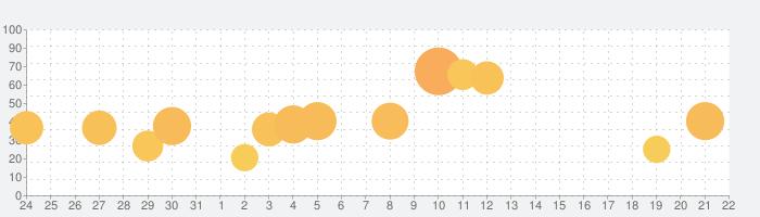 ラストイデアの話題指数グラフ(8月22日(木))