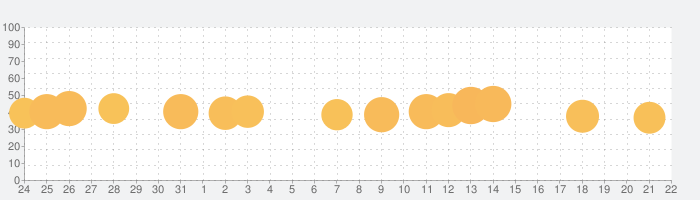 うたドン!の話題指数グラフ(8月22日(木))