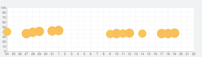 WorldBox - サンドボックス神シミュレーターの話題指数グラフ(8月22日(木))