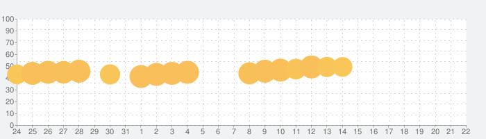 みんなでミニゲーム-無料の話題指数グラフ(8月22日(木))