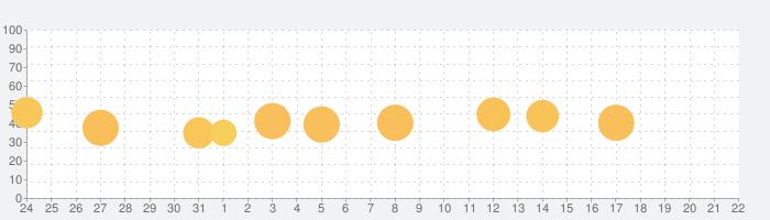Little Fox Animal Doctorの話題指数グラフ(8月22日(木))