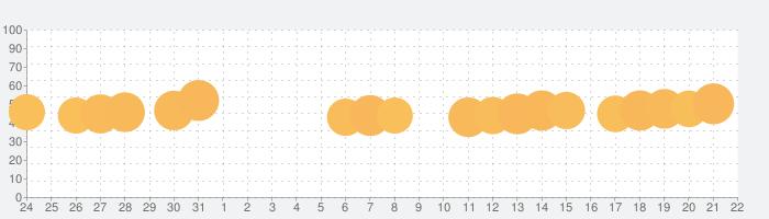 ソリティア Ⓞの話題指数グラフ(8月22日(木))