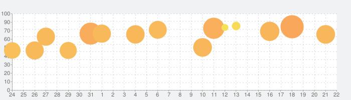 Sky Rollerの話題指数グラフ(1月22日(水))