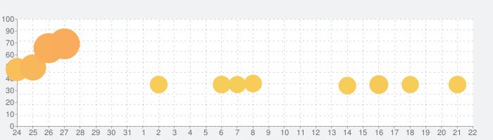 爆走ドリフターズの話題指数グラフ(1月22日(水))