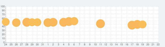 ドクターマリオ ワールドの話題指数グラフ(11月22日(金))