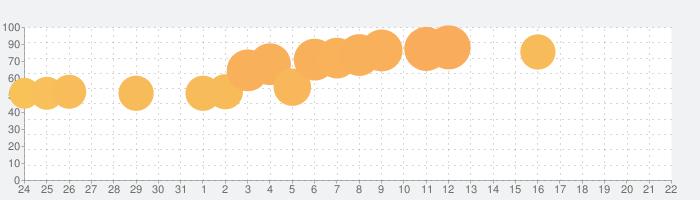 木ブロックパズル古典 ゲーム2019無料の話題指数グラフ(8月22日(木))