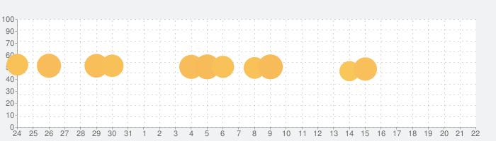 単語クロスの話題指数グラフ(8月22日(木))