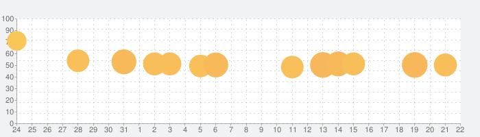 ガンビットの話題指数グラフ(8月22日(木))