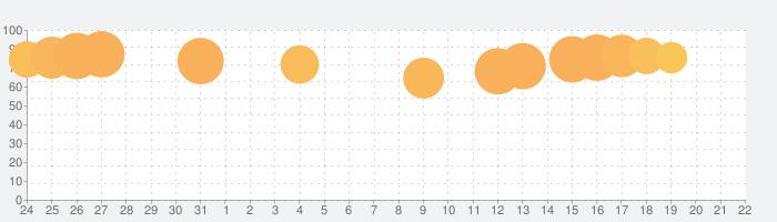 あいりすミスティリア!~少女のつむぐ夢の秘跡~の話題指数グラフ(8月22日(木))