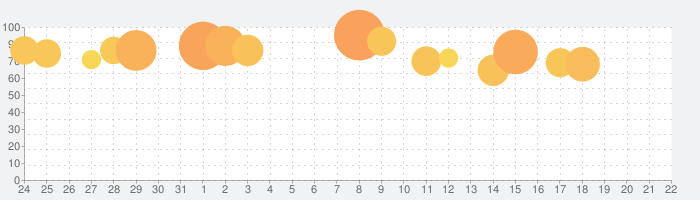 D×2 真・女神転生 リベレーション【戦略バトルRPG】の話題指数グラフ(8月22日(木))