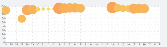 Dig This!の話題指数グラフ(1月22日(水))
