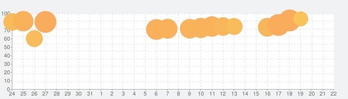 青鬼オンラインの話題指数グラフ(8月22日(木))