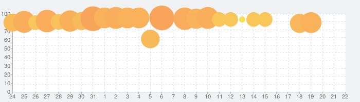 浮気サレ女~気付けば「サレ女」だったの話題指数グラフ(8月22日(木))