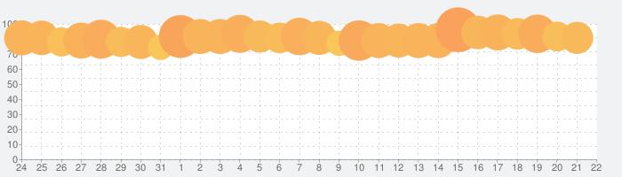 ライフアフターの話題指数グラフ(8月22日(木))