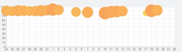 太鼓の達人プラスの話題指数グラフ(1月22日(水))