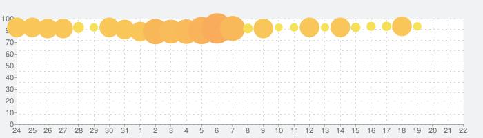 キャンディークラッシュソーダの話題指数グラフ(8月22日(木))