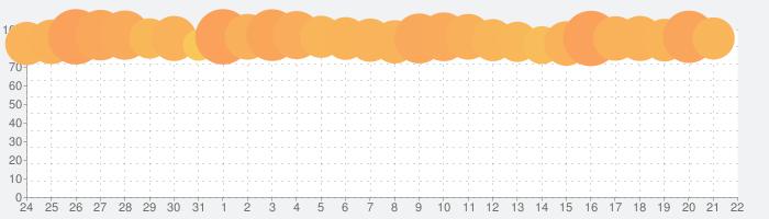 PUBG MOBILEの話題指数グラフ(8月22日(木))