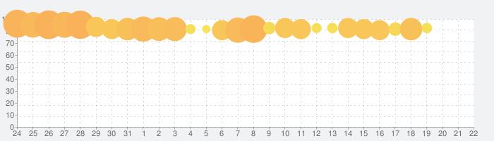 大三国志の話題指数グラフ(1月22日(水))