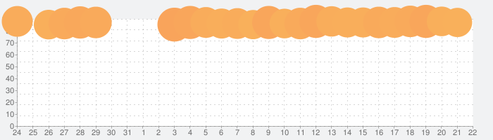 AbemaTV アベマティーヴィーの話題指数グラフ(8月22日(木))