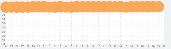 YouTubeの話題指数グラフ(11月22日(金))
