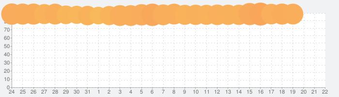 日替わり内室の話題指数グラフ(1月22日(水))