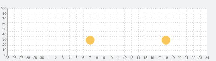 Motorsport Manager Mobile 2の話題指数グラフ(10月24日(木))